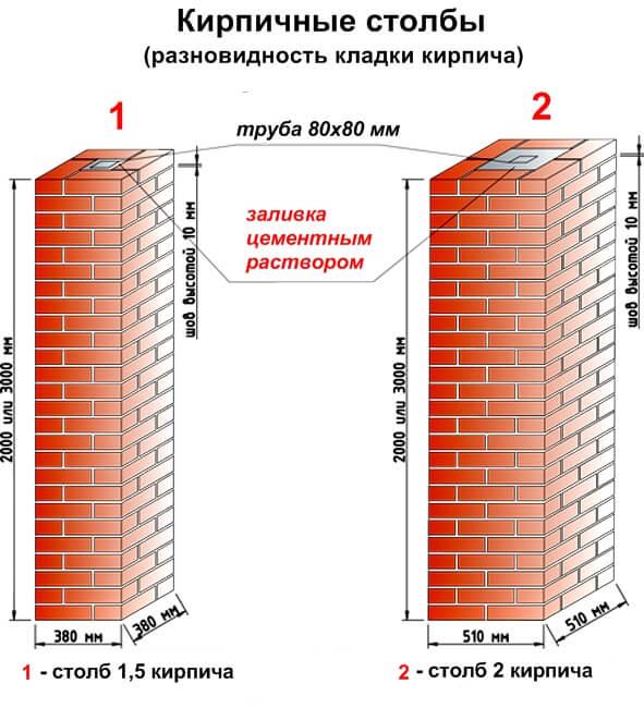 Схема кирпичной кладки столбов