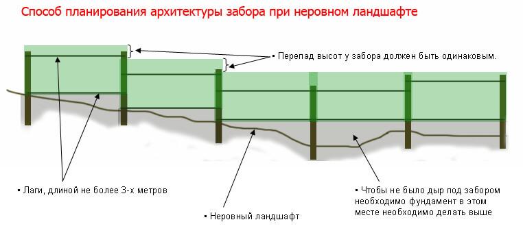 Способ разметки забора на неровной поверхности