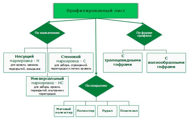 Маркировка и классификация профлиста