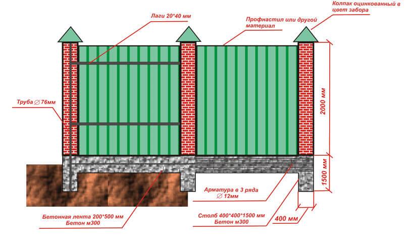 Как построить фундамент для забора из профнастила своими руками 449