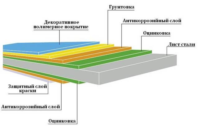 Структура профлиста