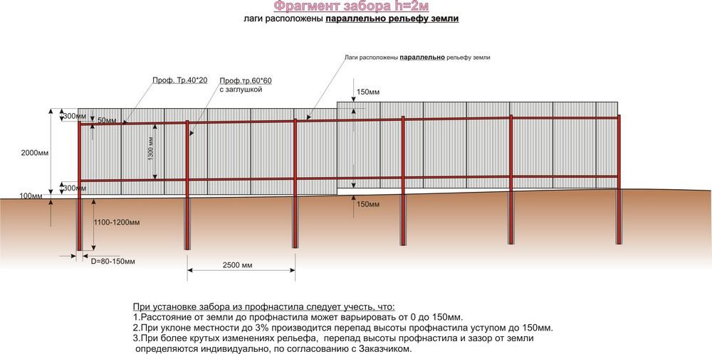 Забор с вертикальным полотном без просветов