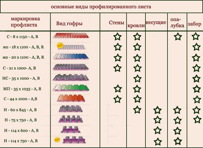 Основные виды профилированного листа