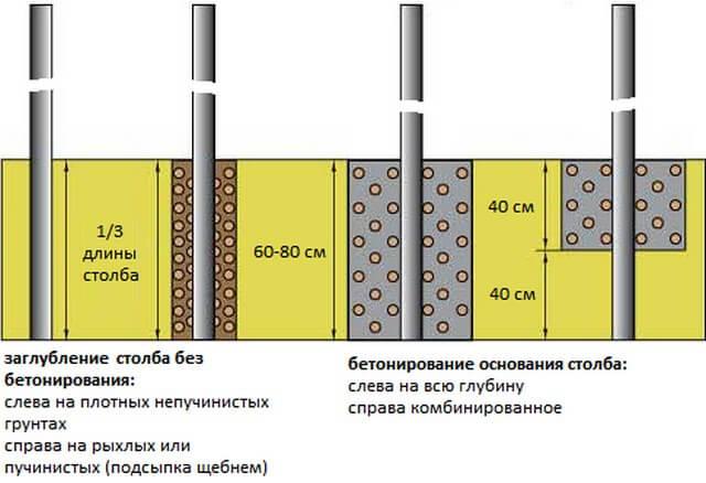Виды фундаментов под столбы