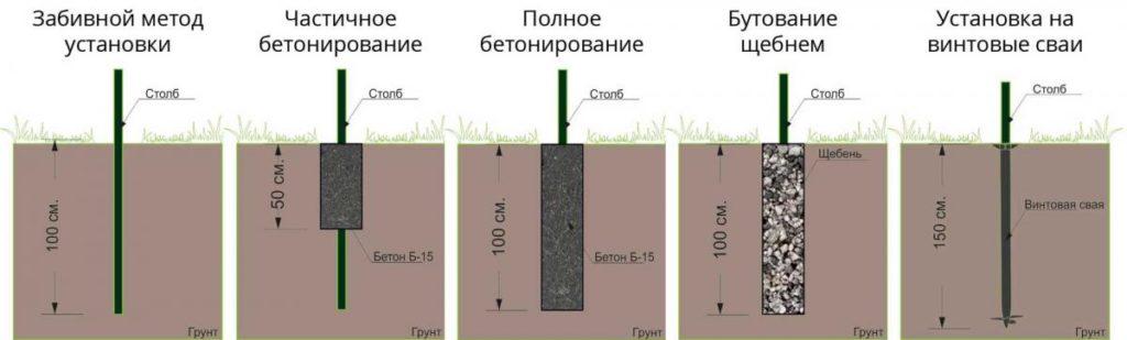Различные варианты установки столбов