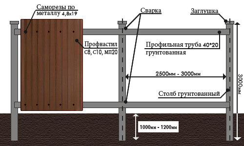 Как построить забор из профлиста своими руками на болоте