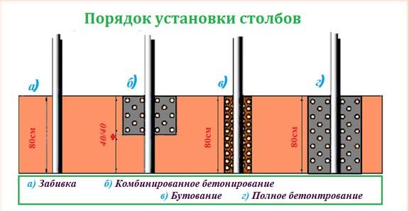 Порядок установки столба