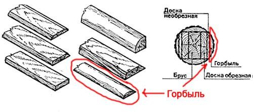 Схема деревообработки горбыля