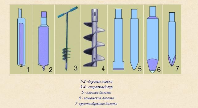 Разновидности буров для бурения почвы