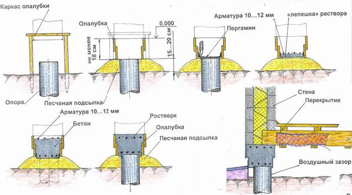 Схема столбчатого фундамента.