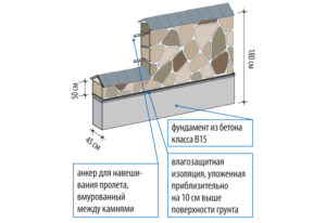 Схема монтажа каменного забора