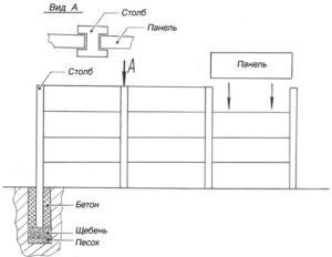 Схема конструкции еврозабора