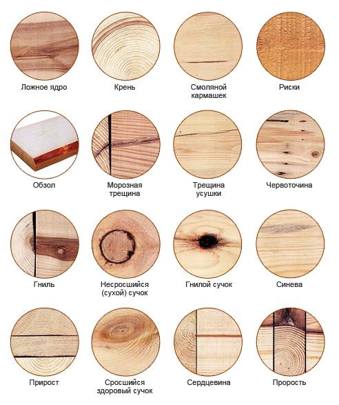 Изьяны и дефекты древесины