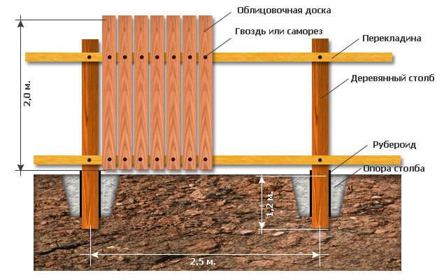 Схема забора из дерева
