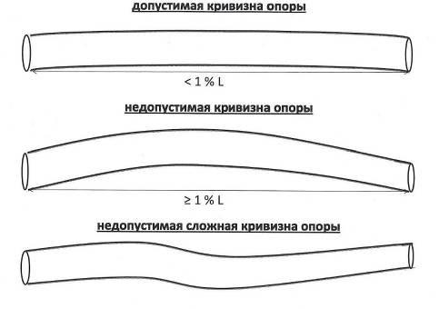 Допустимые параметры кривизны стоба