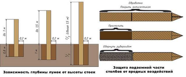 Схема монтажа и обработки деревянных столбов для забора