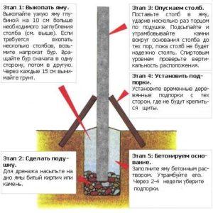 Этапы установки столбов, выравнивание