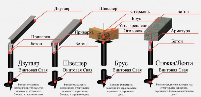 Схема установки винтовых свай для различных фундаментов