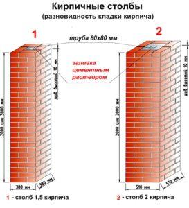 Разновидность кладки кирпичного столба