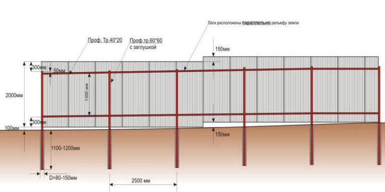 Забор из профнастила на участке с уклоном своими руками 997