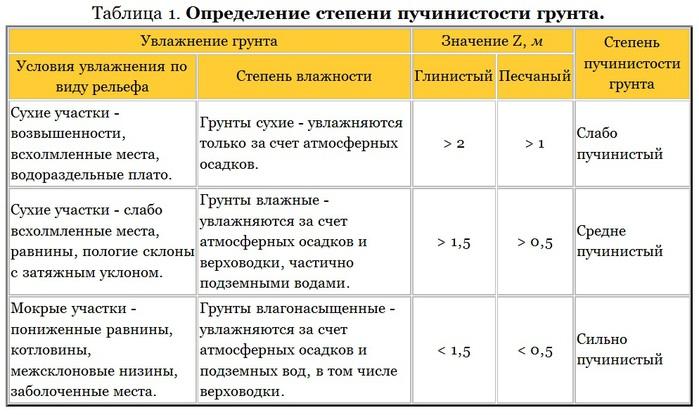 Определение степени пучинистости грунта