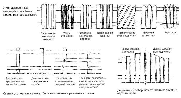Расположение планок и досок на заборе