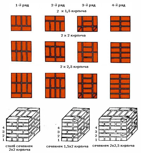 Sizes of brick columns