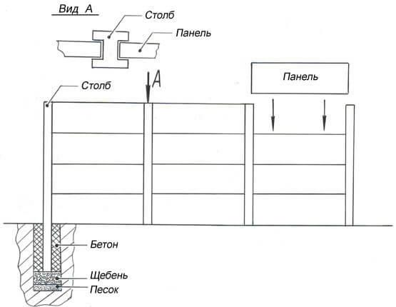 Схема установки бетонных блоков