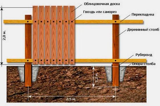 Схема установки деревянного забора