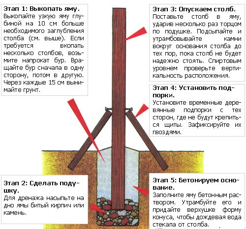 Установка деревянных столбов