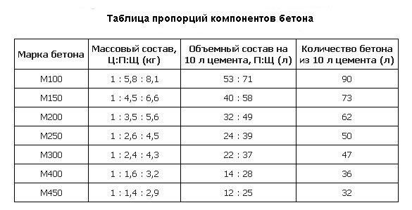 Таблица пропорций бетона