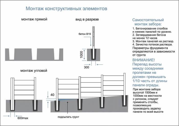 Технология монтажа конструктивных элементов
