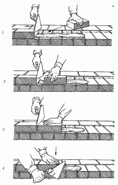 Технология кладки кирпича