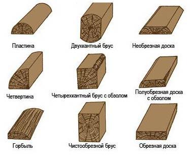 Процесс распилки древесины