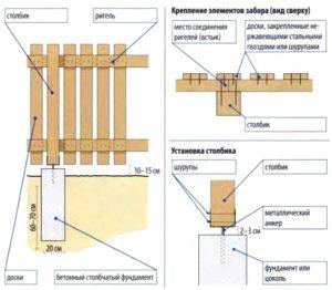 Технология установки штакетника из дерева