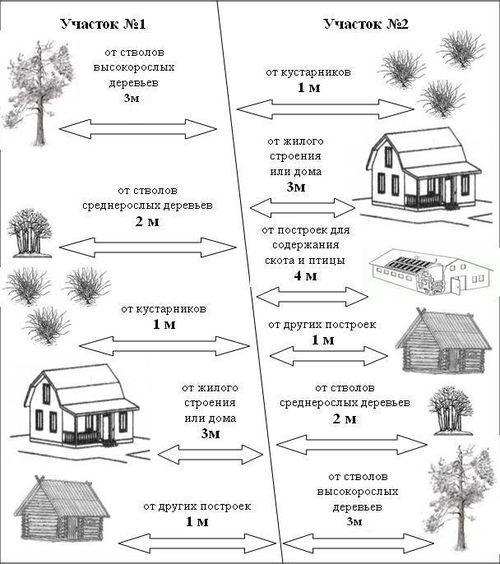 Нормативы на заборы между соседями
