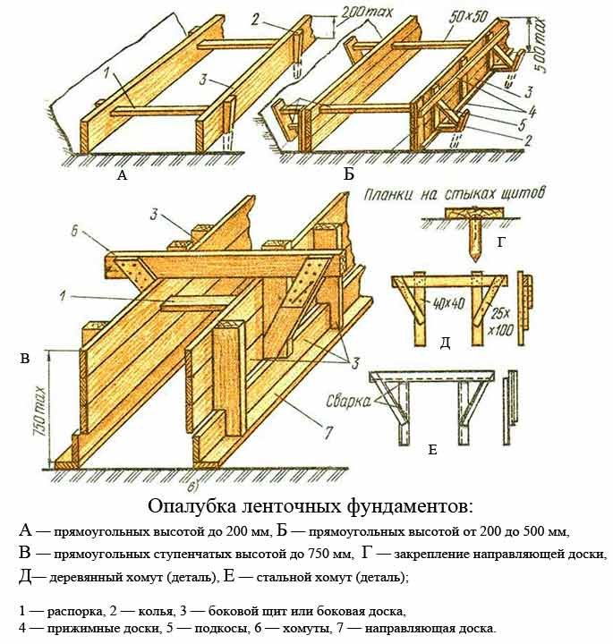 Схема обалубки для ленточных фундаментов