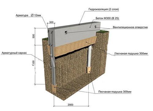 Ленточно-столбчатый фундамент делается в виде монолитной бетонной ленты