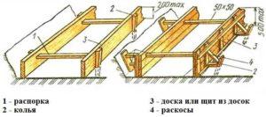 Схемы устройства опалубки