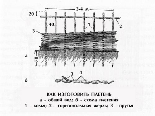 Схема плетня с горизонтальной