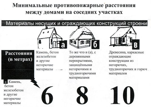 Требованиям противопожарных правил расстояние между домами