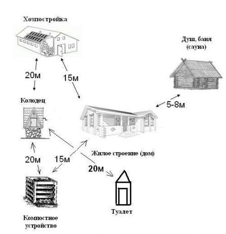 Санитарные нормы при возведении сооружений на участке