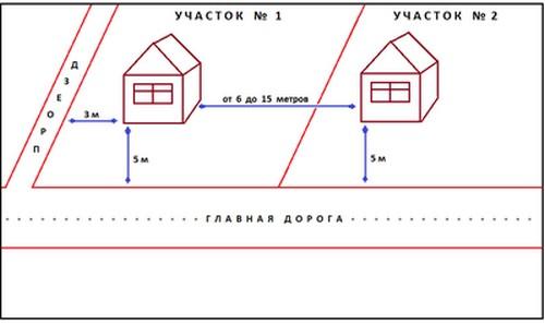 расположение строений по отношению друг к другу и к проезжей части