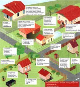Схема допусков на земельном участке