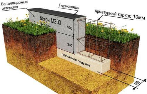 Схема ленточного основания под забор