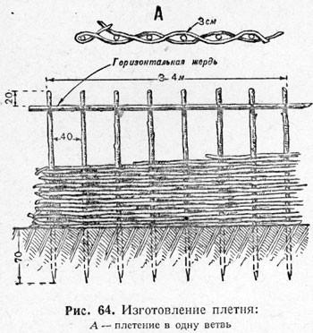 Схема плетенной ограды