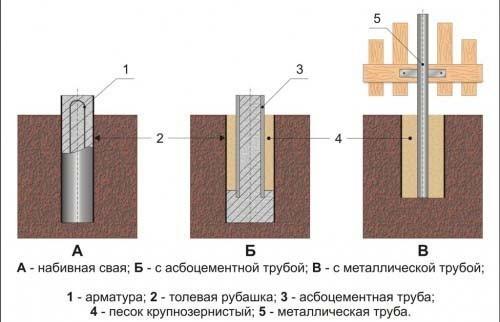 Различные схемы монтажа столбового фундамента для забора