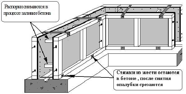 Схема несьемной опалубки