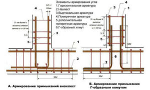 Схема армирования каркаса ленточного фундамента