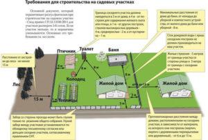 Основные требования для строительства на участке